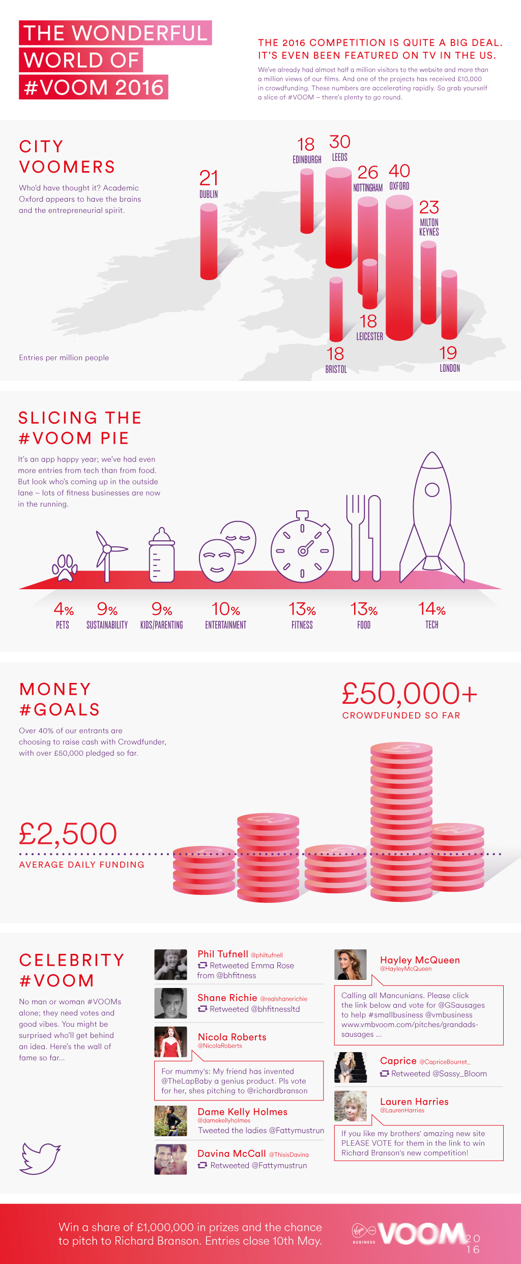 VOOM Infographic_web_low_res