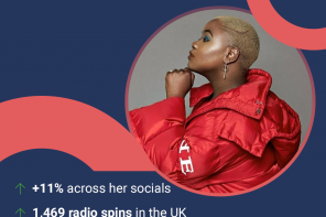 top 20 UK emerging hip-hop, grime and R&B artists for 2020 with Soundcharts